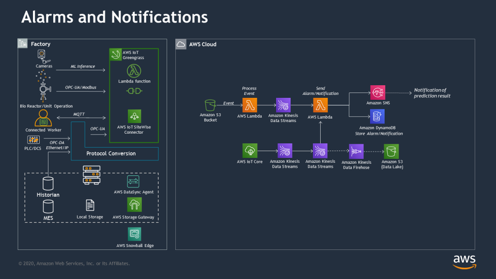 real-time monitoring alerts/alarms notification architecture