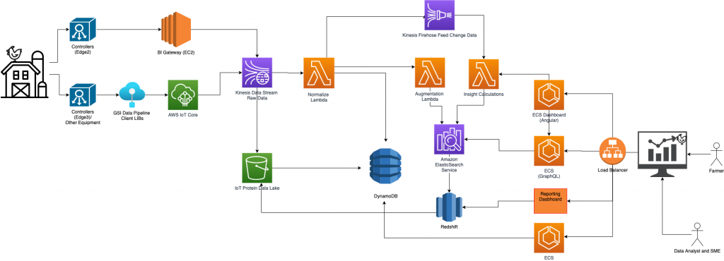 AGCO-GrainsProtien_Architecture_Diagram_Livestock