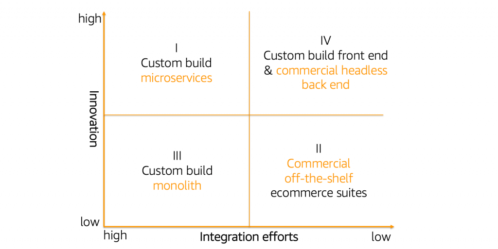 2x2 matrix_four kinds of ecommerce architectures