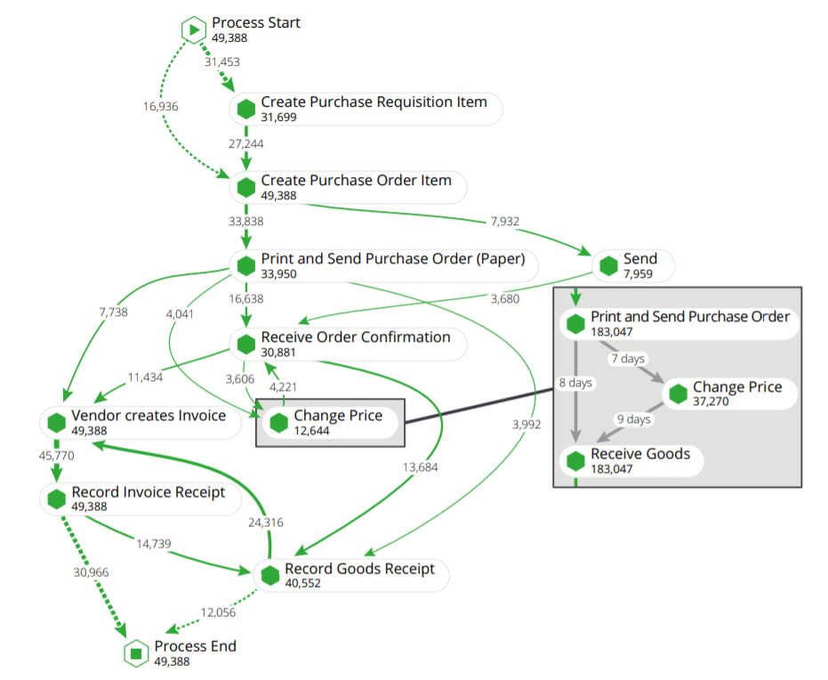 Illustration of process mining