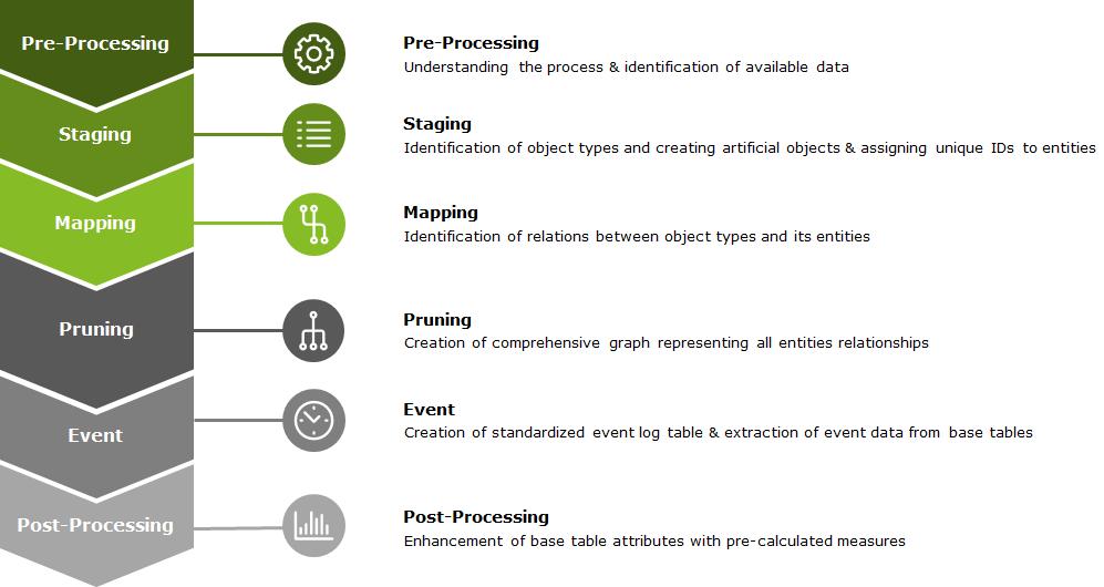 Modules in the Deloitte Process Mining Framework