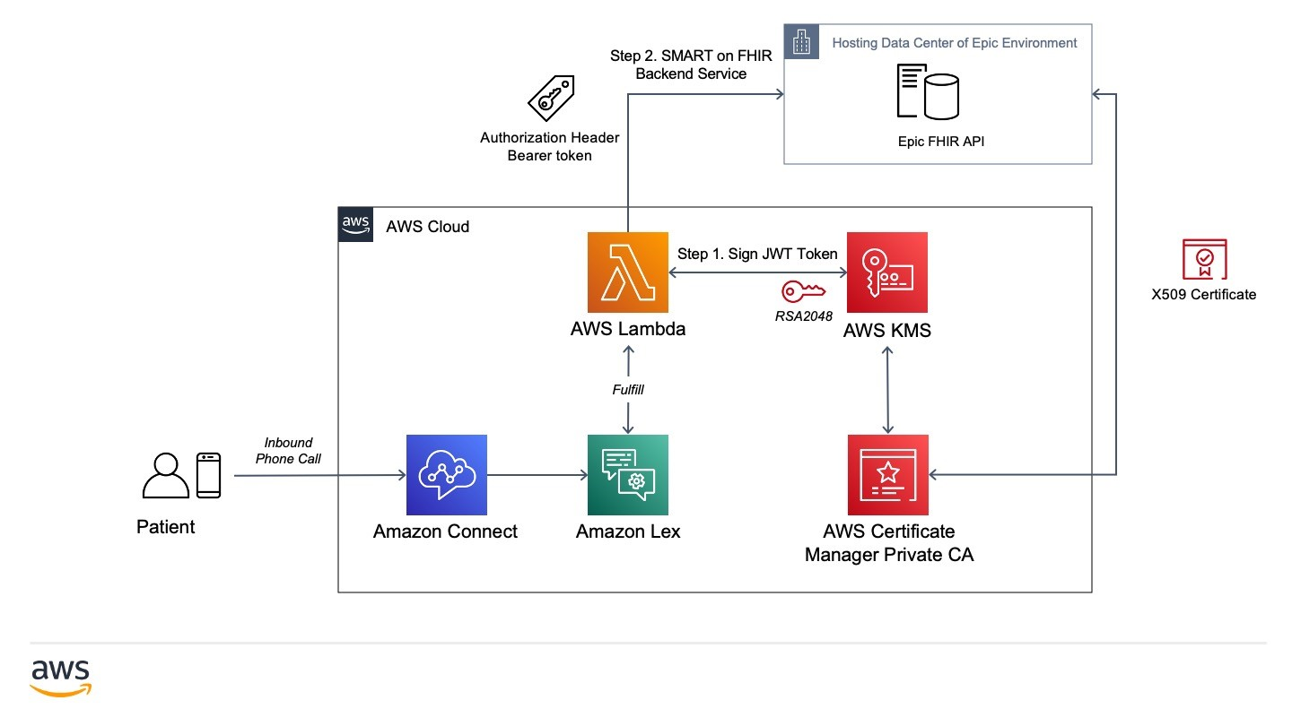 AWS Chatbot to Epic Electronic Health Record APIs using Amazon Lambda Solution Architecture