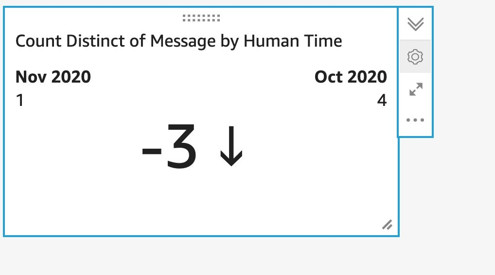 Amazon QuickSight visual showing Count of Distinct Message showing a month-on-month trend