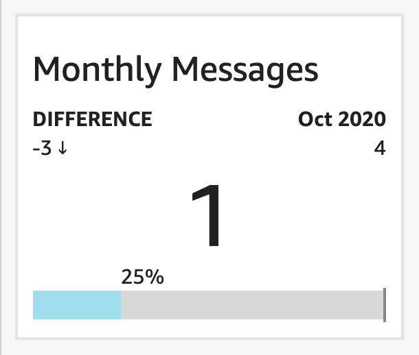 Amazon QuickSight visual showing progress bar for month-on-month trend