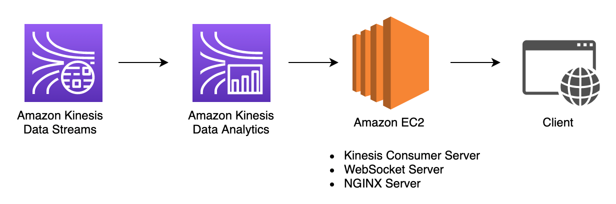 Web Application on Amazon EC2 serves clients from Amazon Kinesis based application