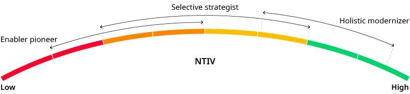 final NTIV value