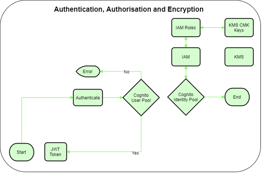 Authentication and authorisation flow