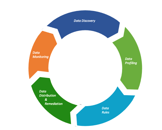 Data Quality Lifecycle