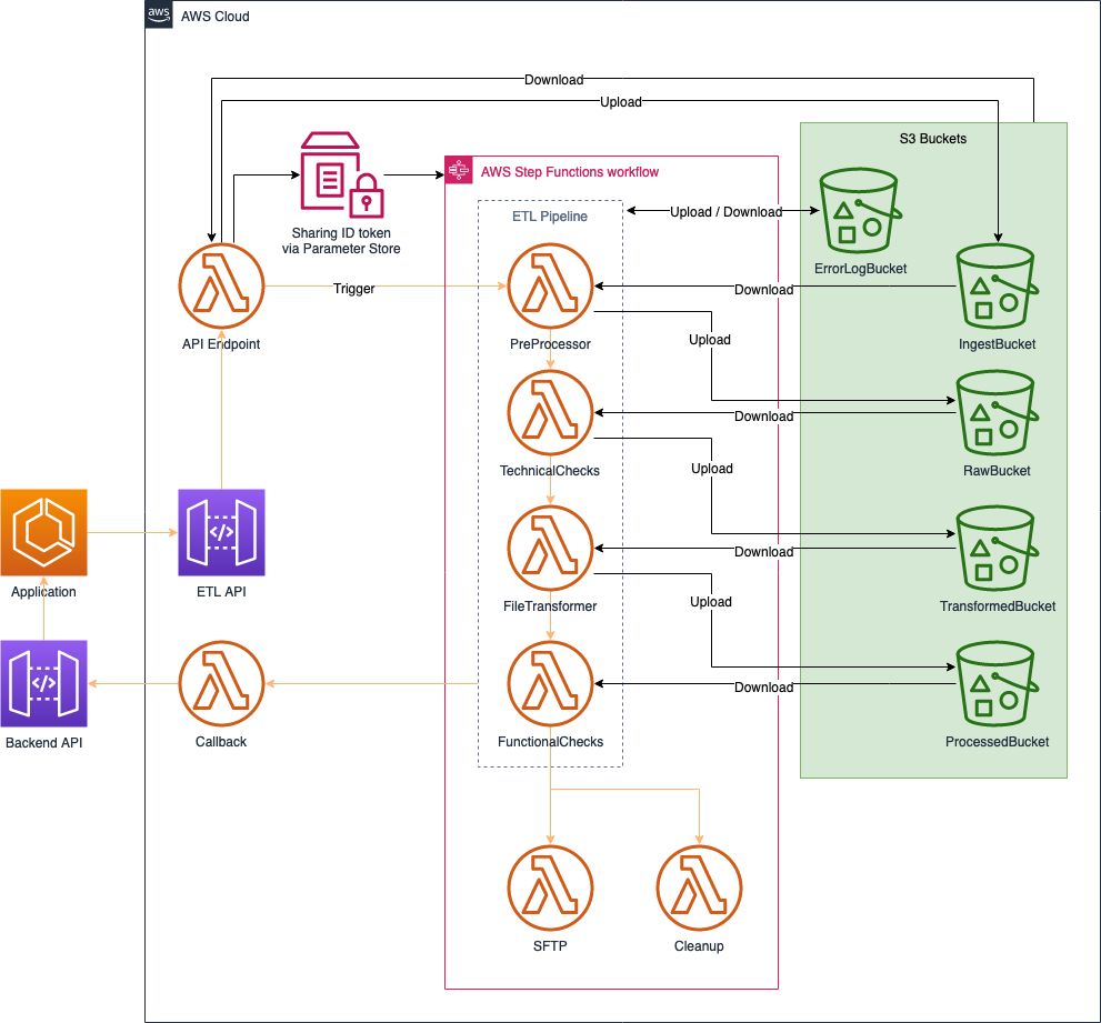 ETL orchestration workflow diagram