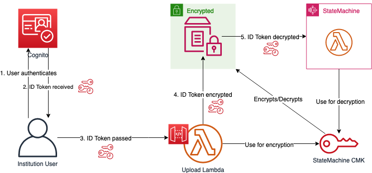 ID token flow