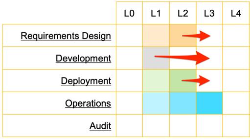 Project maturity evolution