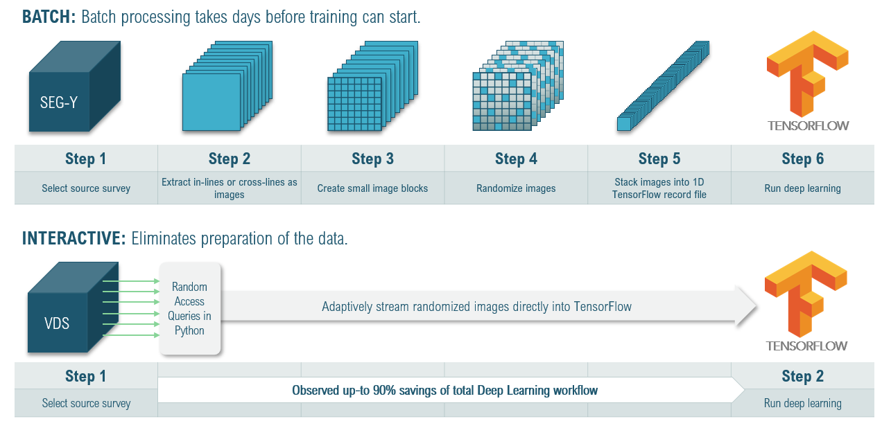 A comparison of a traditional deep learning workflow to the VDS-enabled deep learning workflow in Bluware's InteractivAI