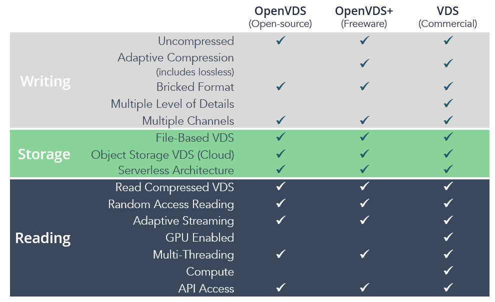 A feature comparison of open-source OpenVDS, freeware OpenVDS+, and Bluware's commercial VDS