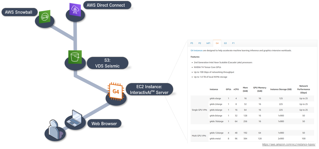 Diagram for hosting geophysical deep learning workflows on AWS