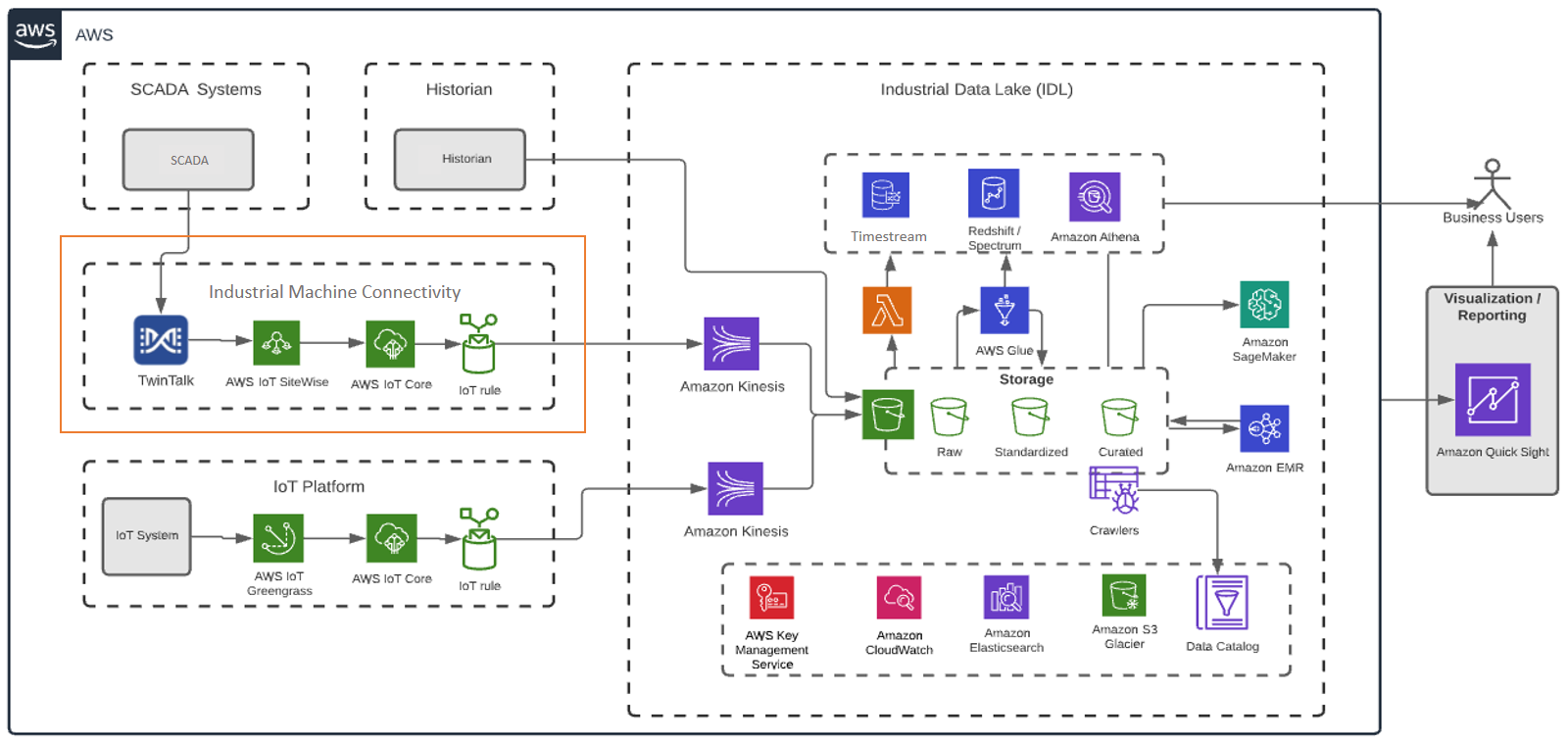 bpx energy Production Monitoring and Surveillance Reference architecture