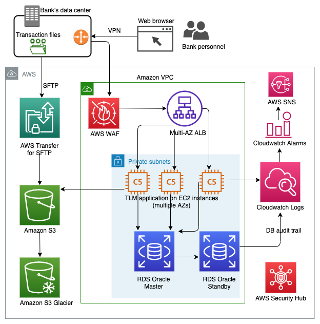 SmartStream TLM On Demand Architecture on AWS
