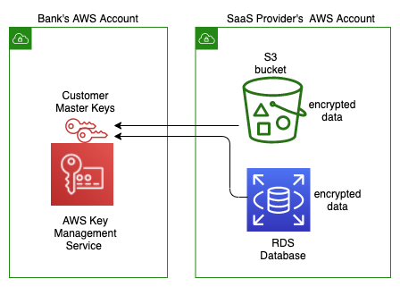 Using AWS KMS to encrypt data in Amazon S3 and Amazon RDS
