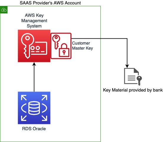 Using AWS KMS's Bring Your Own Key feature
