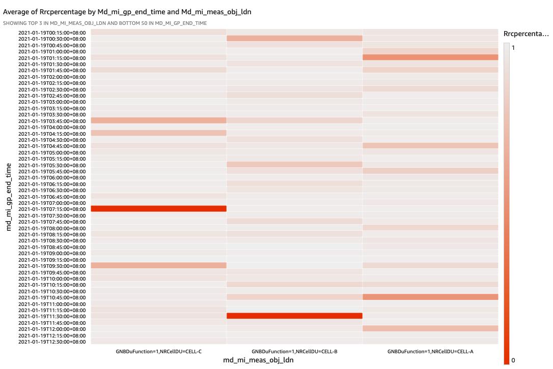Heatmap highlighting GNB cells performance