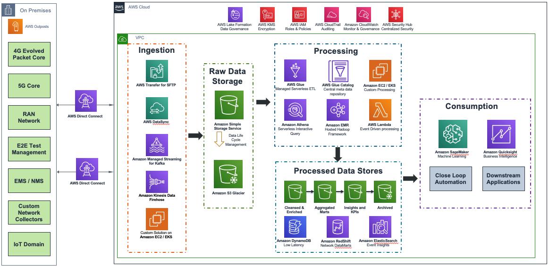 Network Analytics Architecture on AWS