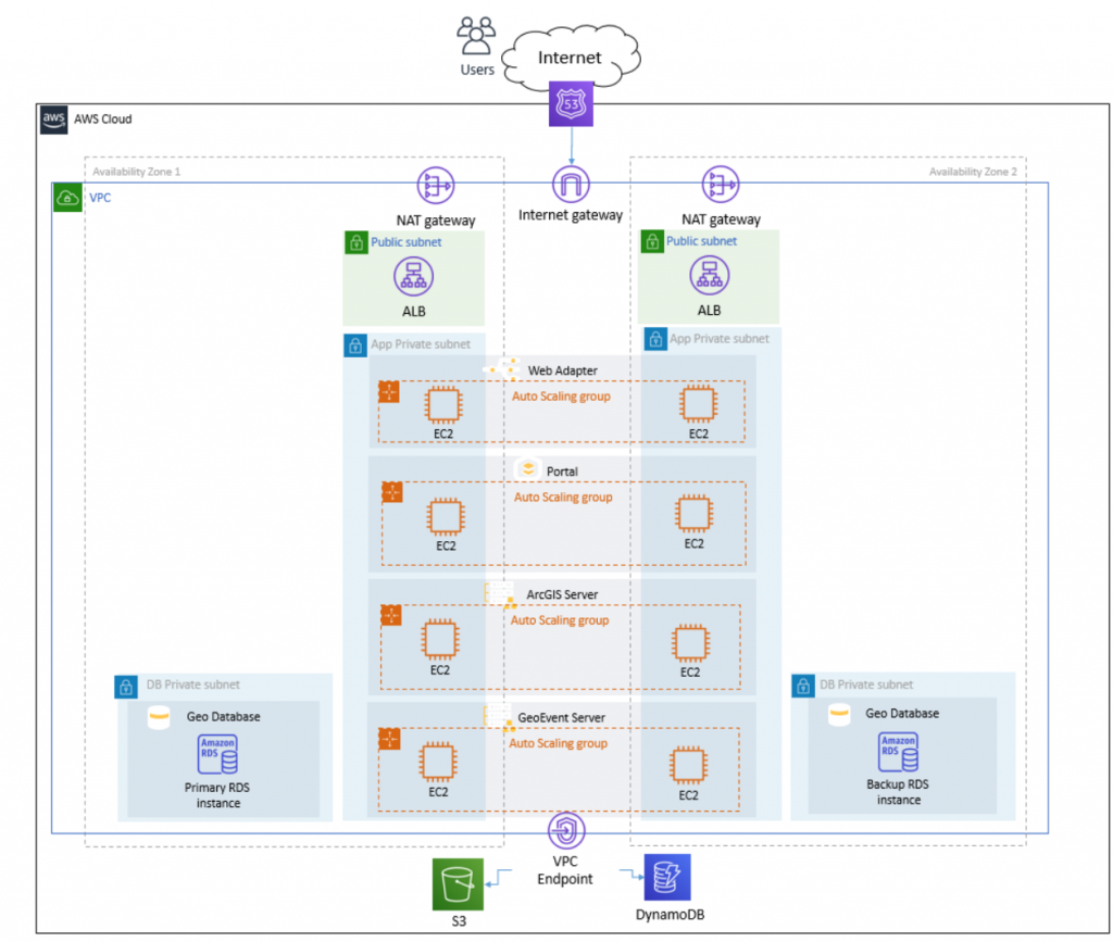 Reference Architecture for a Highly Available Esri ArcGIS Deployment on AWS