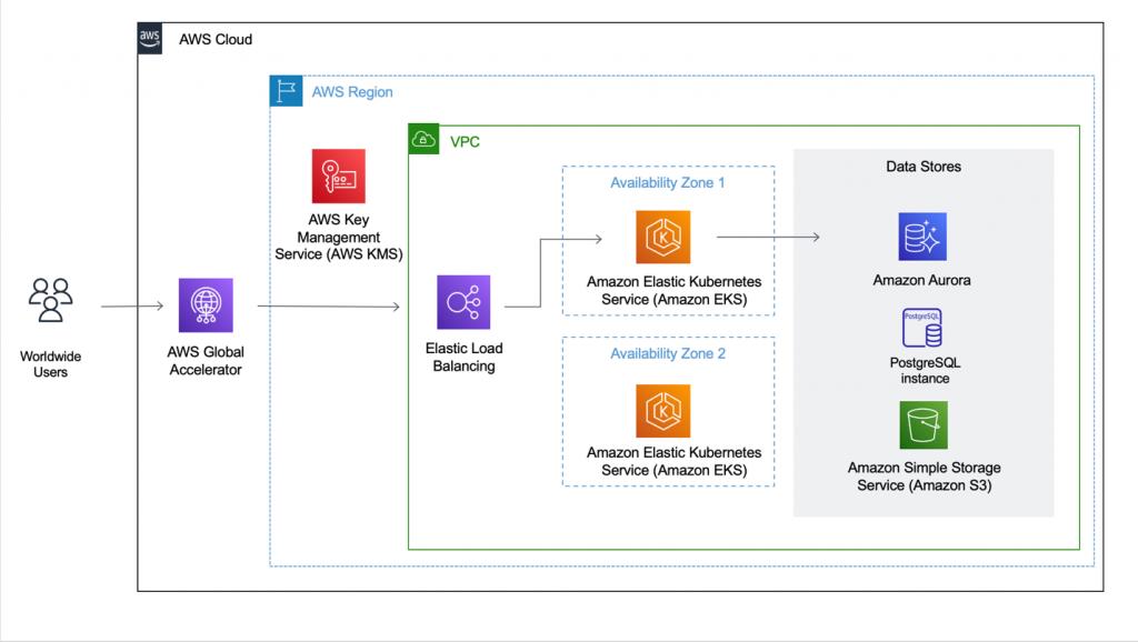 Fulcrum Summary AWS Architecture