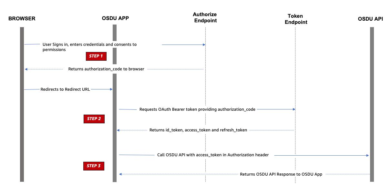 3-legged OAuth flow for accessing OSDU APIs