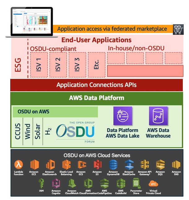 OSDU framework