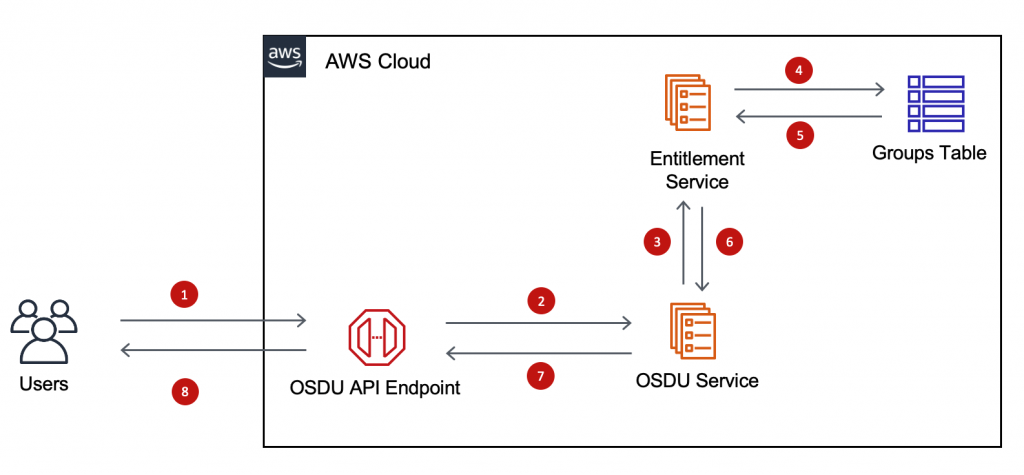 OSDU on AWS Entitlements service flow
