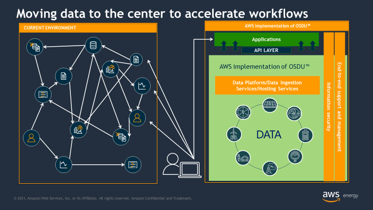 move data to the center to accelerate workflows