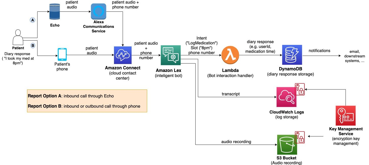Architecture and data flow of the voice patient diary sample application