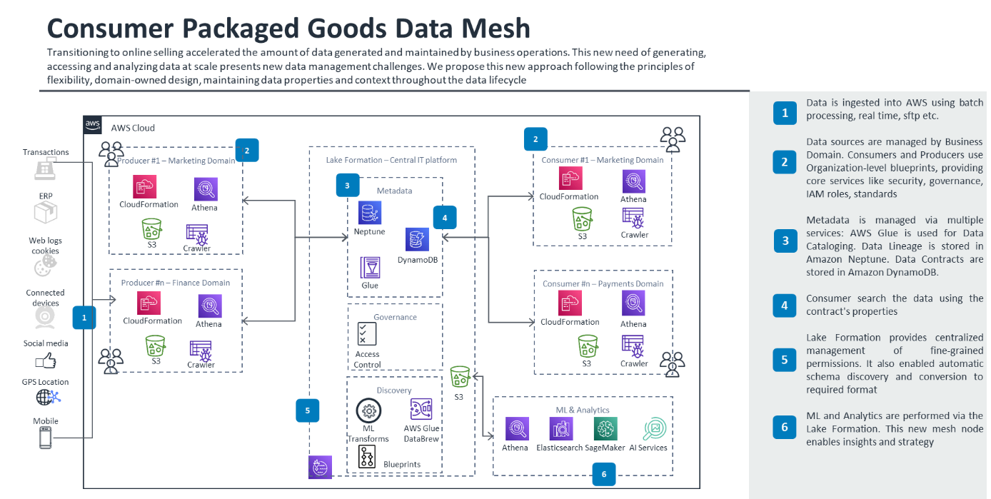 Data Mesh Reference Architecture and Usages for CPG