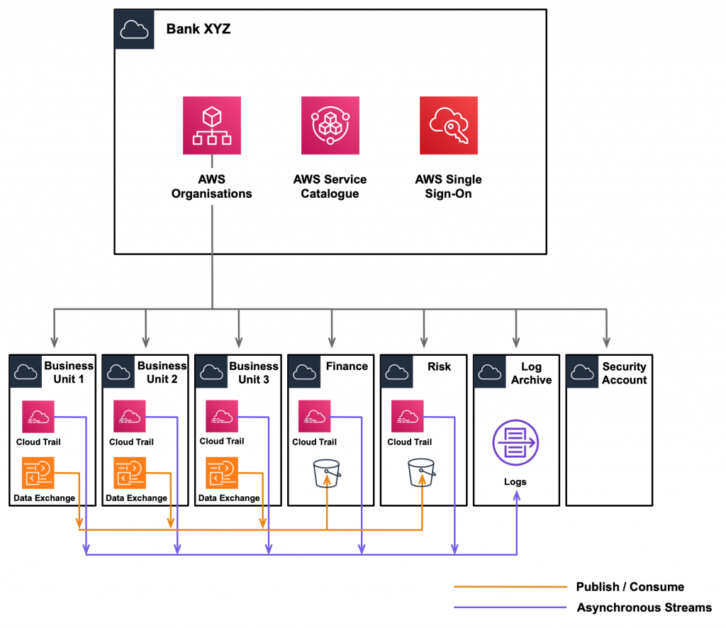 Mapping Bank XYZ's corporate structure to AWS