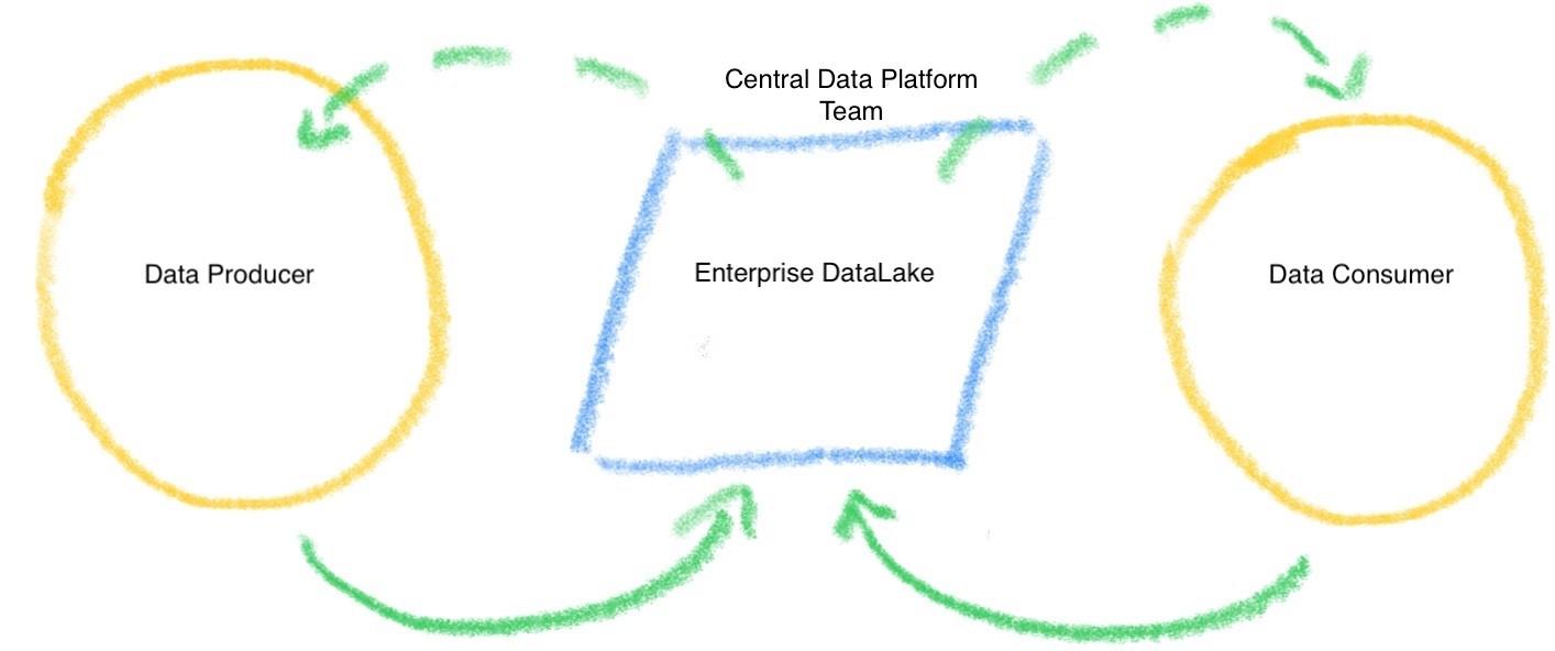 CPG data lake model