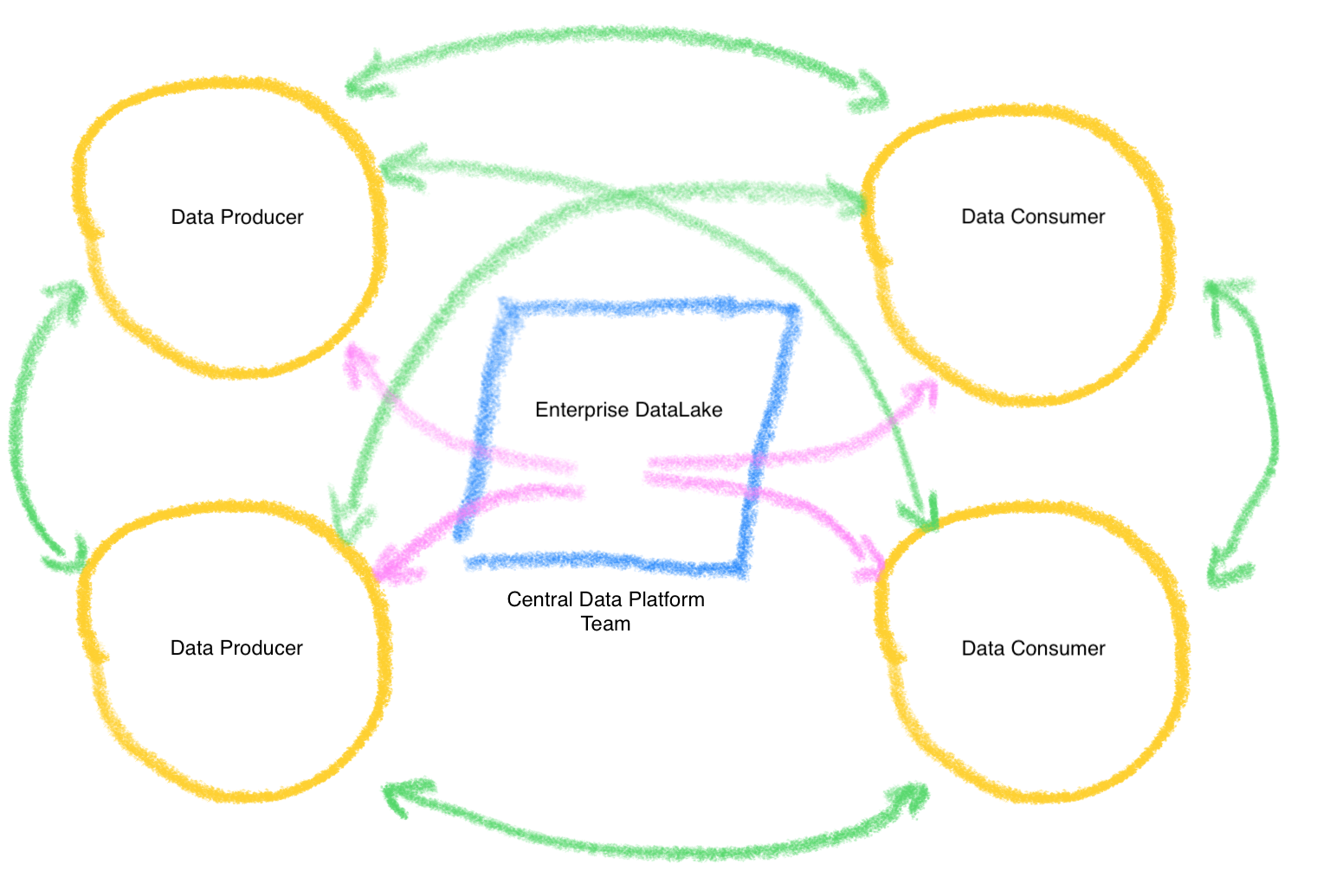 CPG data mesh architecture
