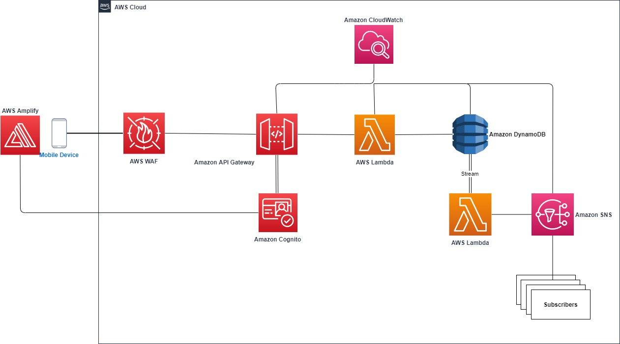 Inception Health COVID-19 Screening App architecture diagram