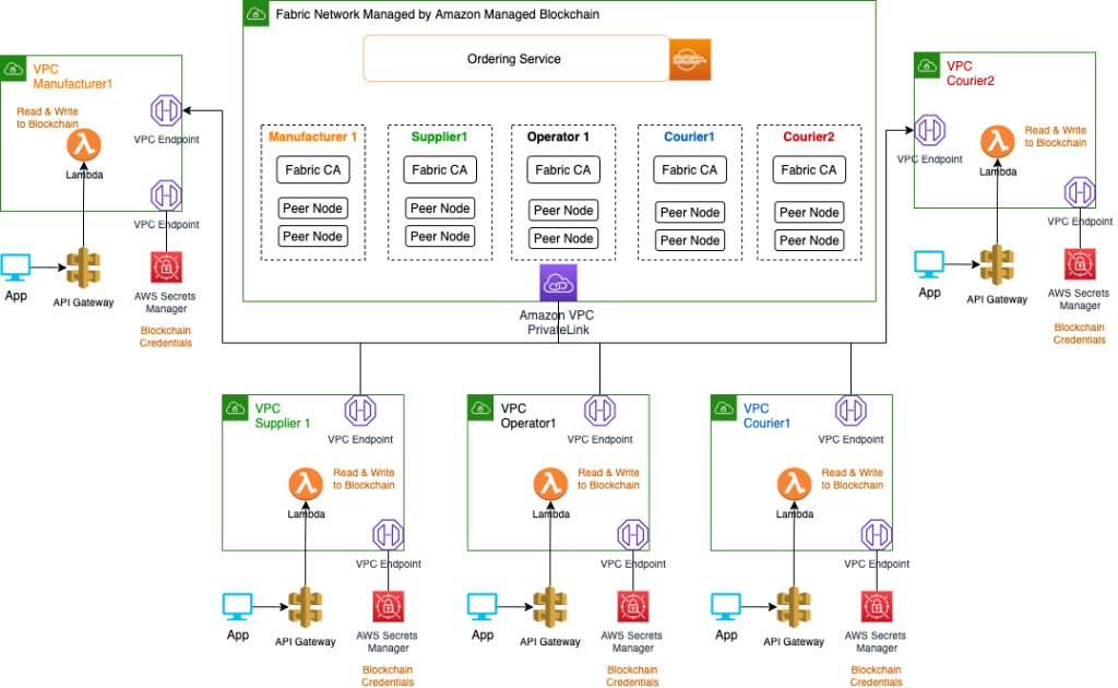 High level architecture for end-to-end solution