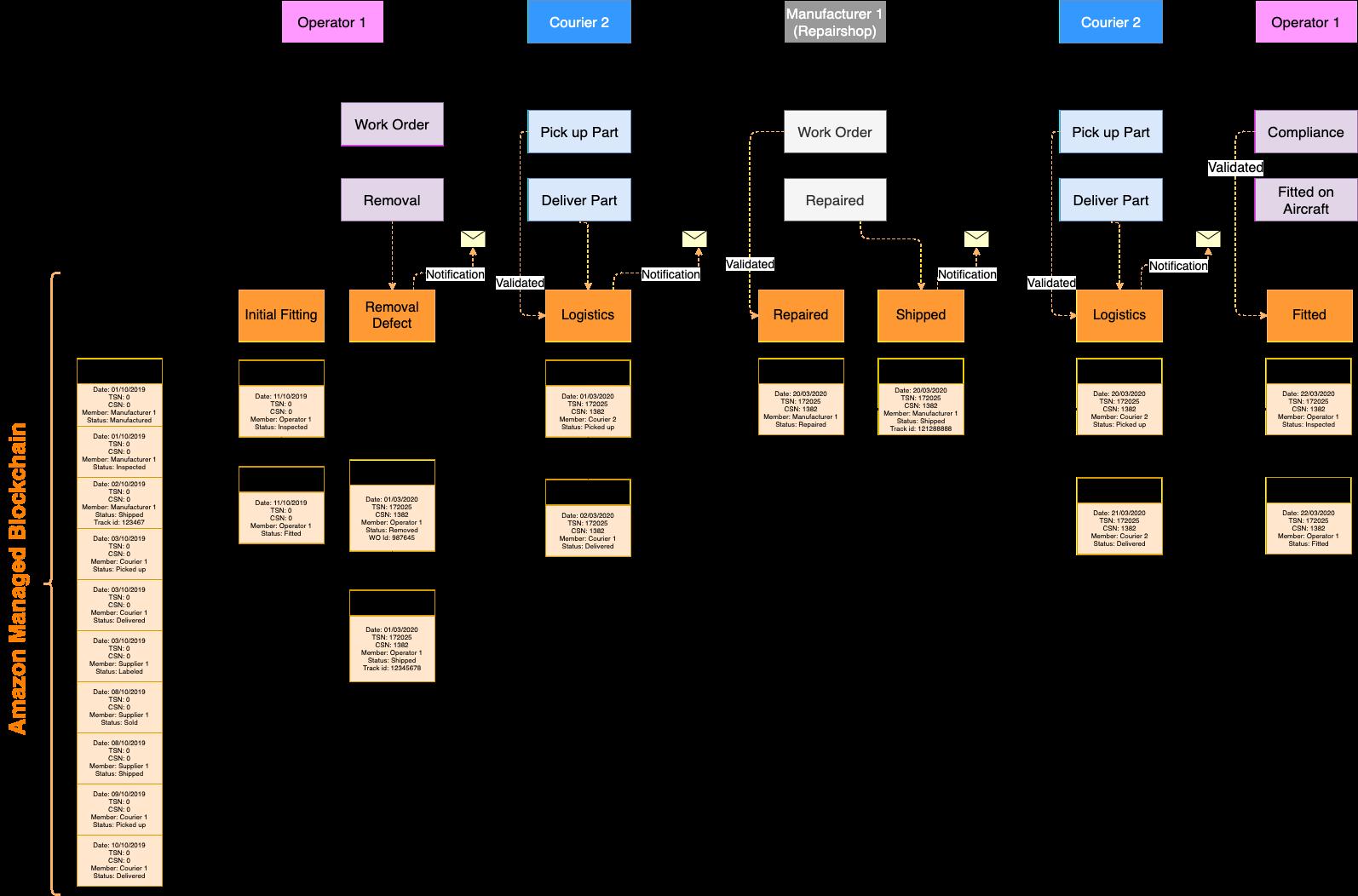 Transaction blocks in blockchain - example steps
