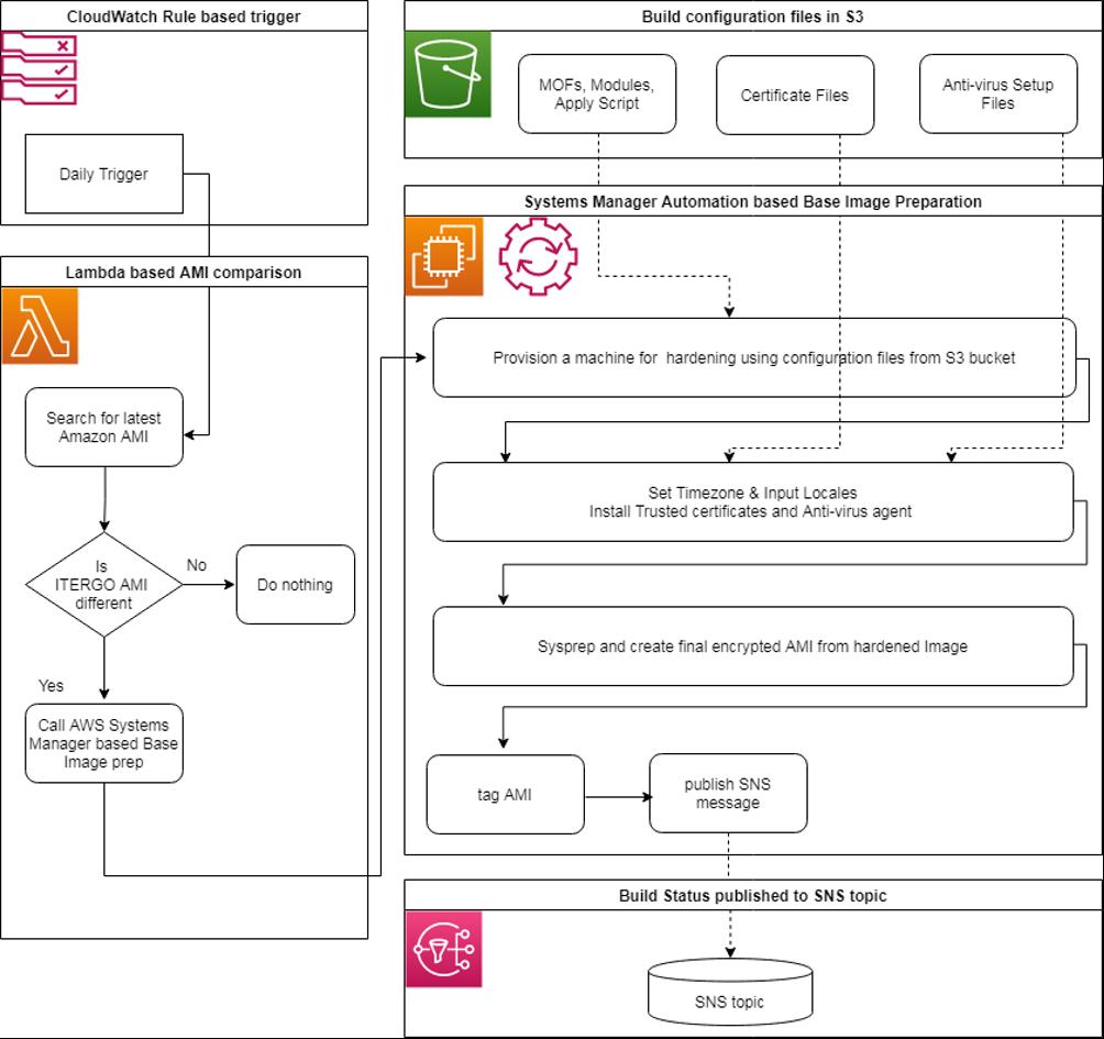 Base Image preparation process
