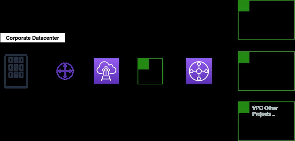 Hybrid networking