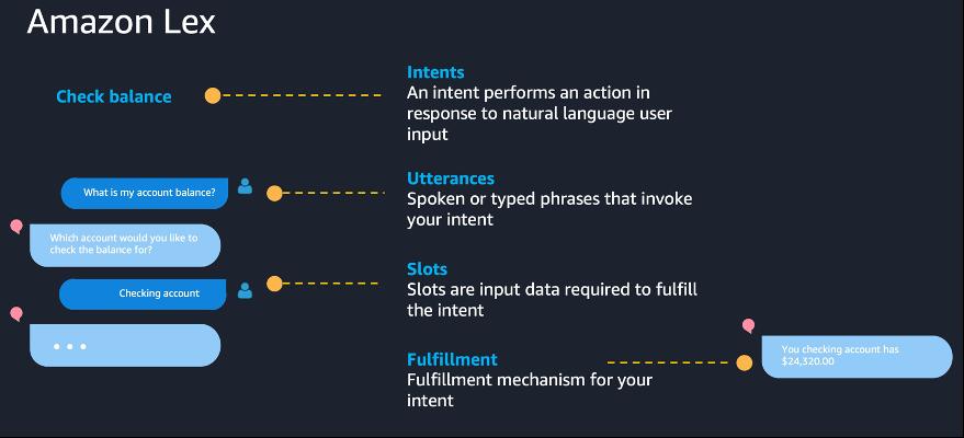 Amazon Lex provides automatic speech recognition and natural language
