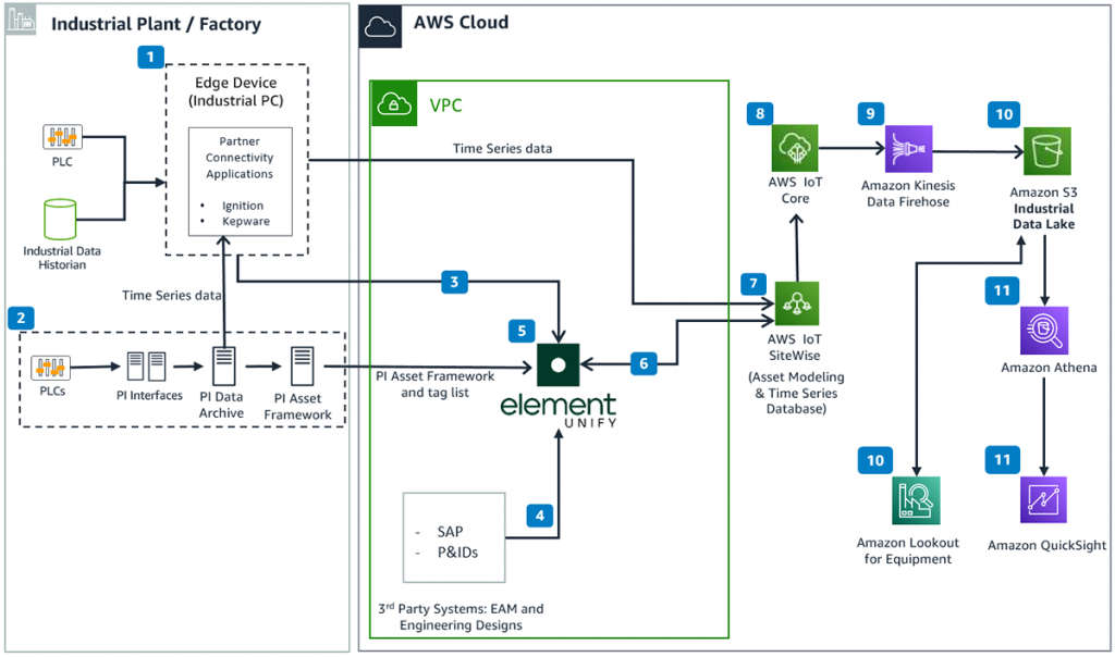 Reference Architecture for Element Unify integration with AWS Industrial Machine Connectivity