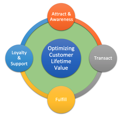 DTC Launchpad provides all the solutions and processes CPGs need to implement a cohesive, streamlined DTC sales strategy and drive a high customer lifetime value