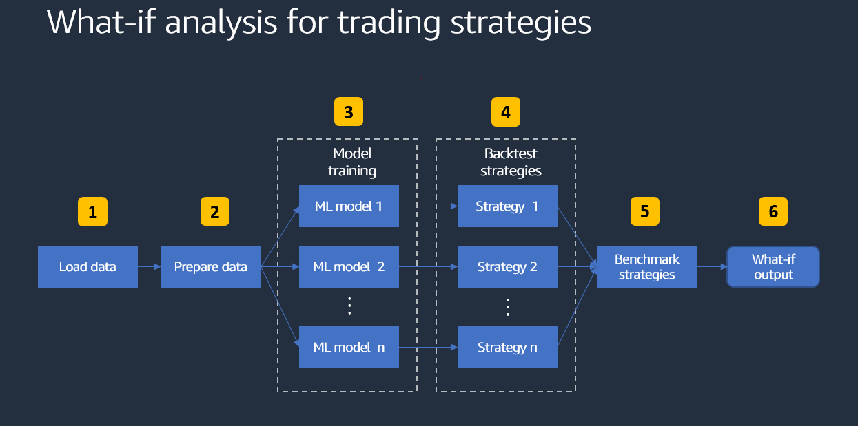 What-if analysis for trading strategies