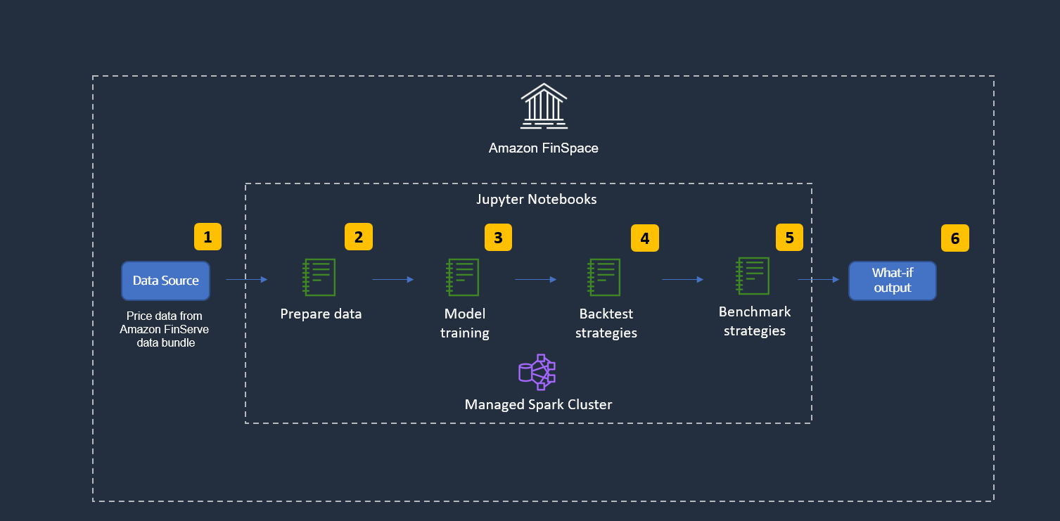 Amazon Finspace: Solution high level technical workflow