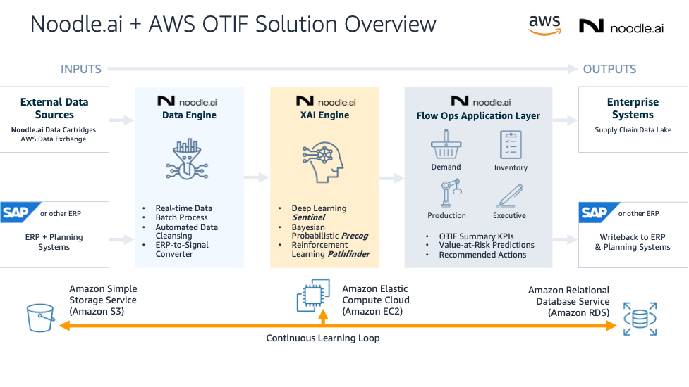 OTIF Solution Overview