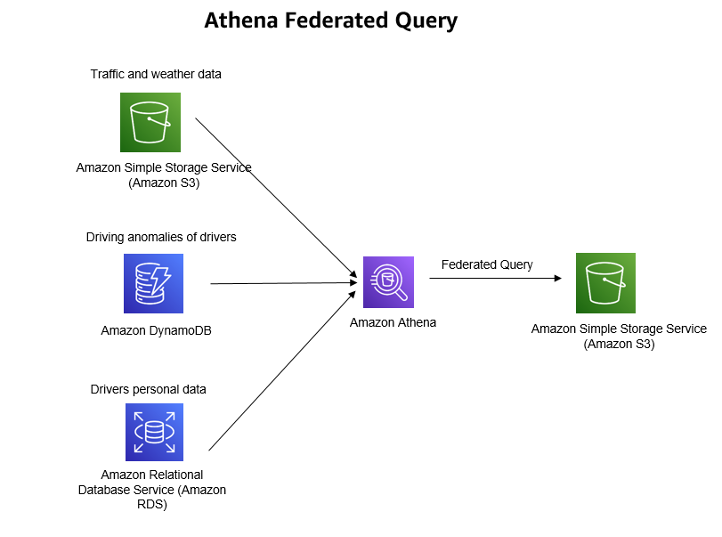 Athena Federated Query