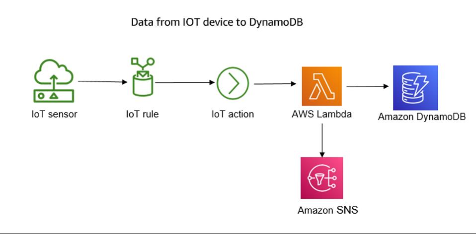 Data from IOT device to DynamoDB