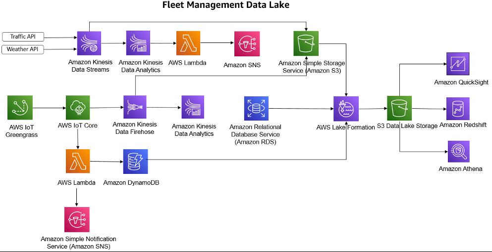 Fleet Management Data Lake