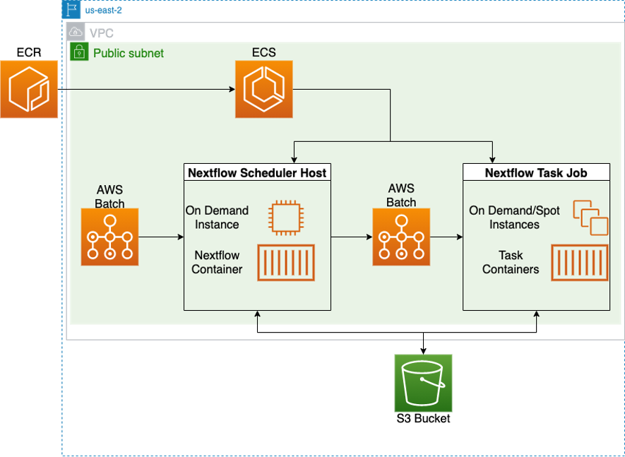 Architecture A: Workflow infrastructure using EBS storage, deployed with CDK